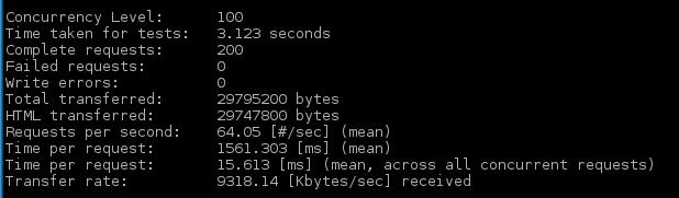 Apache BenchMark Test Summary